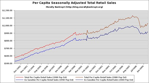1992-Present Seasonally Adjusted Per Capita Retail Sales