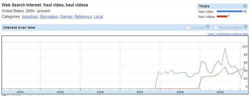 Haul Video Search Volume - 2007-2010