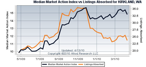 Kirkland Market Action Index