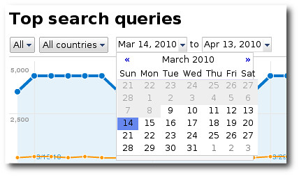 Google WMT Top Search Queries Date