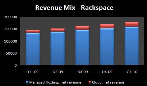 Rackspace - Rev Mix