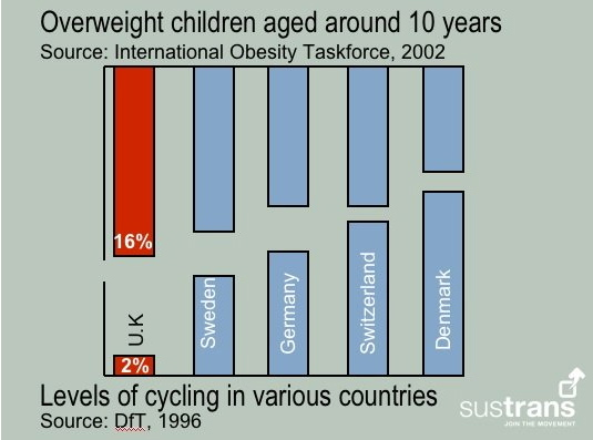 European cycling and obesity levels