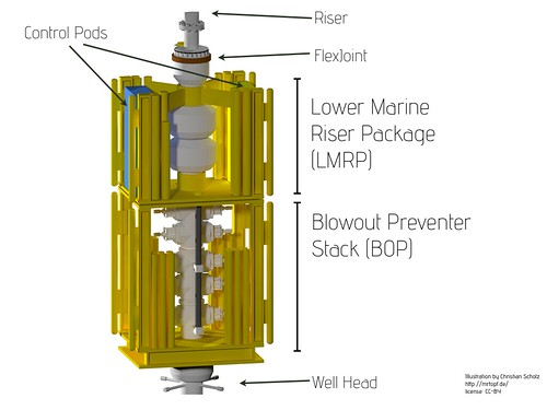 Blowout Preventer and LMRP with cage (descriptions)