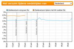 Verzuimbarometer tijdens WK
