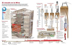 infographic-Chile-miners-rescue (cristina gambaccini) Tags: chile rescue de mine graphic time map sanjose line mina mapa information grfica description explanation infographic miners informacin tiempo chilean infografa rescate lnea explicacin mineros copiap descripcin