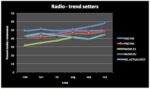 Media Forest: Radio - Trend Setters