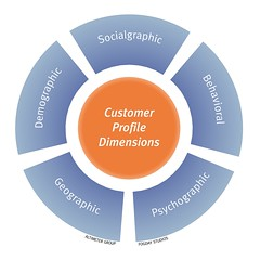 Customer Profile Dimensions