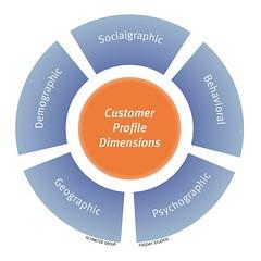 Customer Profile Dimensions