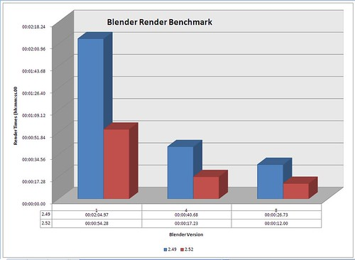 Blender Benchmark