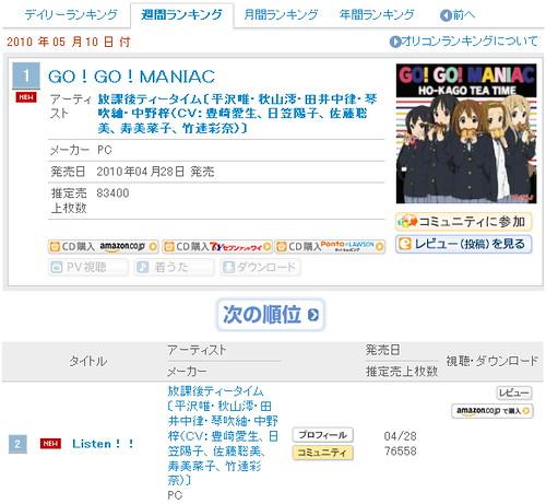 100504 - 人氣樂團『下課後TEA TIME』成為日本ORICON開榜43年來第一個勇奪「單曲首週銷售No.1」的動畫角色。