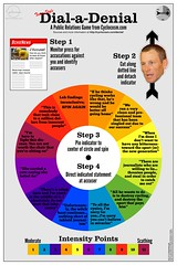 Texas Style Dial-a-Denial (cosmocatalano) Tags: cycling media lance drugs pr tourdefrance press armstrong lancearmstrong infographic doping floydlandis publicrelations wada mediarelations deflection mediamanagement adhominem pressmanagement