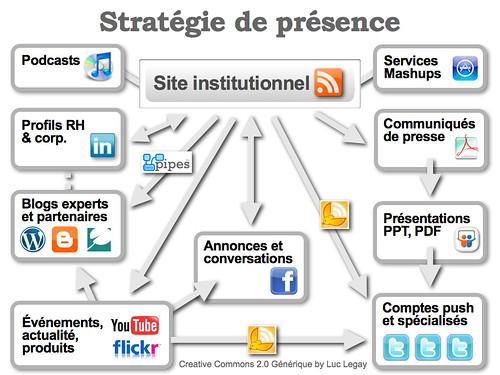 Stratégie de présence sur les réseaux sociaux