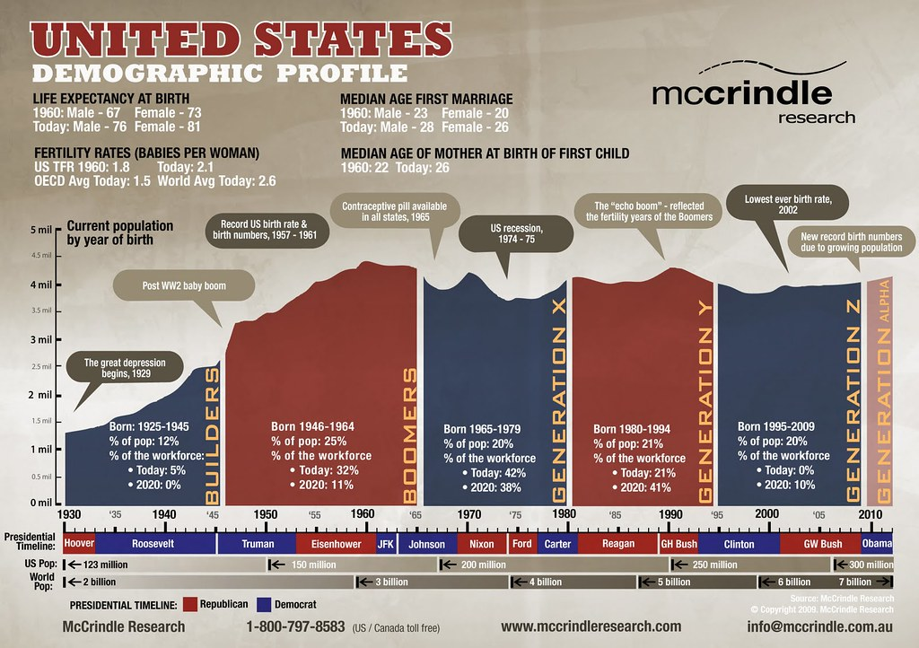 InfoGraphic: United States Demographic & Generational Profile