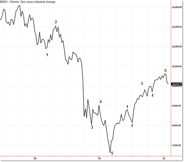 Eerie Line Chart Similarities Between 1929 And 2009