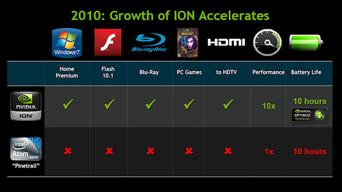 NVIDIA ION2 vs Pinetrail