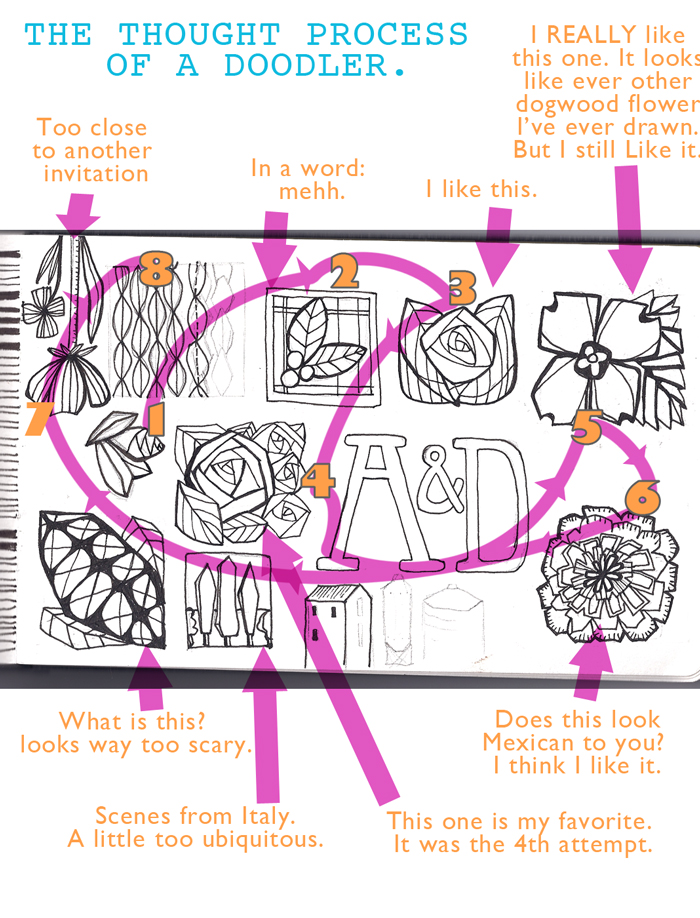 ThoughtProcessof-a-doodler
