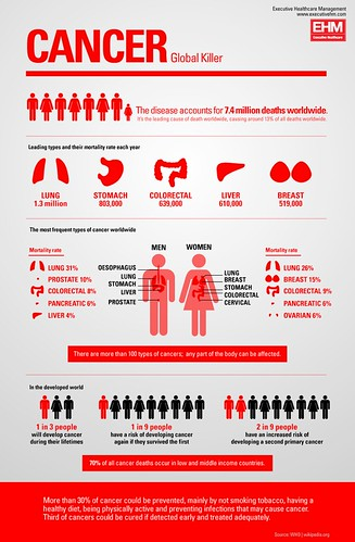 Cancer by GDS Infographics, on Flickr