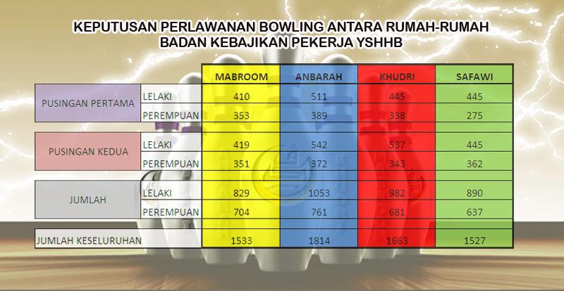 Bowling Keputusan Perlawanan copy