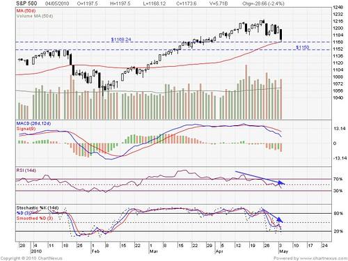2010May-S&P 500-800x600