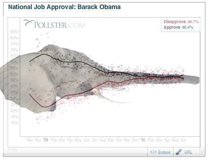 Obama's Polls Overtaken By GOP