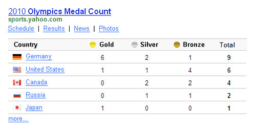 "Search for ""medal count"" on Yahoo! Search"