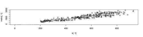 Scattergram of BT-metro correlation