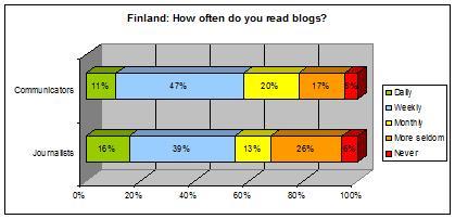 finland-chart