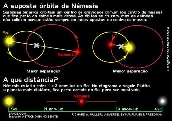 Suposta órbita da estrela nêmesis.