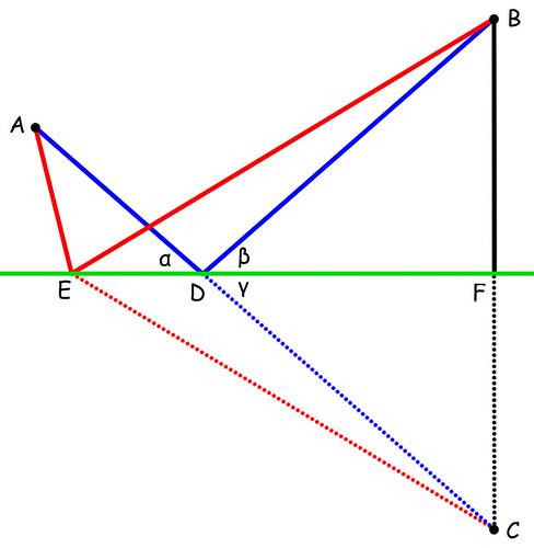 Riflesso: spiegazione geometrica