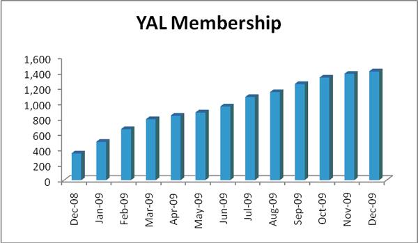 YAL Membership 2009
