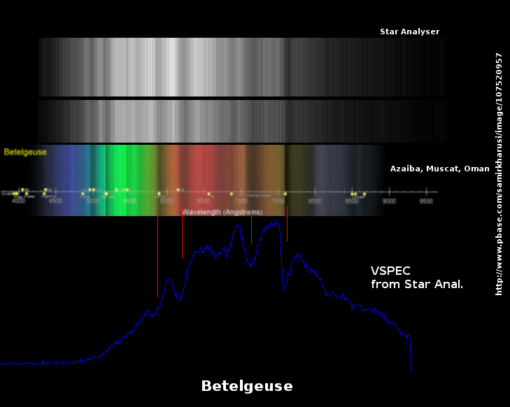 Betelgeuse spectrums compared