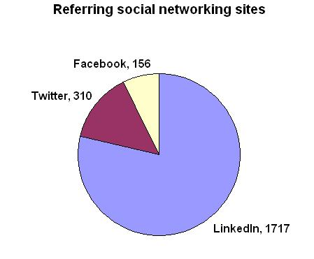 Visits to Medical Translation Insight from social networking sites