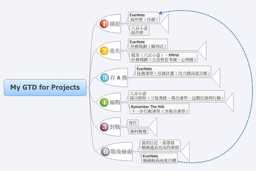 My GTD for Projects (Mar 2010)