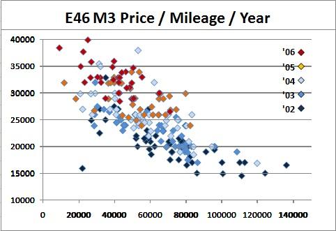 E46 M3 Price Chart - BMW M3 Forum com (E30 M3 | E36 M3 | E46