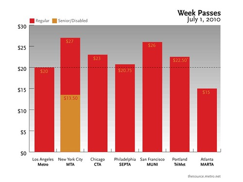 The Source chart: Weekly Passes