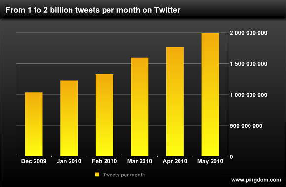 From 1 to 2 billion tweets per month on Twitter