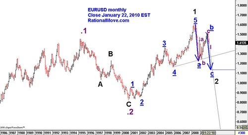 20100124-eurusd-monthly