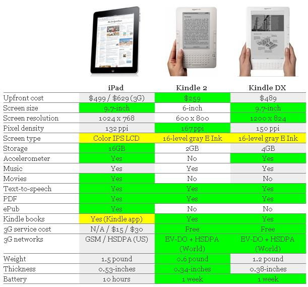 Apple Ipad Vs Kindle: D2z's Blog: Apple IPad Vs. Amazon Kindle