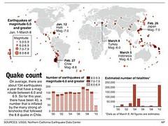Terremotos mundiales