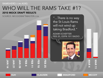 Infoshot: RamsHerd asks, Who will the Rams draft #1?