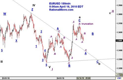 20100416-eurusd-180min