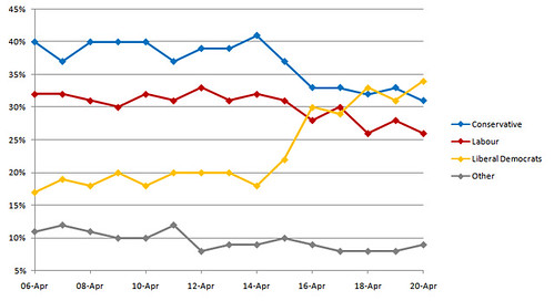 UK_General_Election_2010_YouGov_Polls_Graph