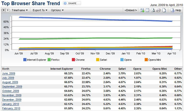 Google Chrome瀏覽器 使用者大增10%!