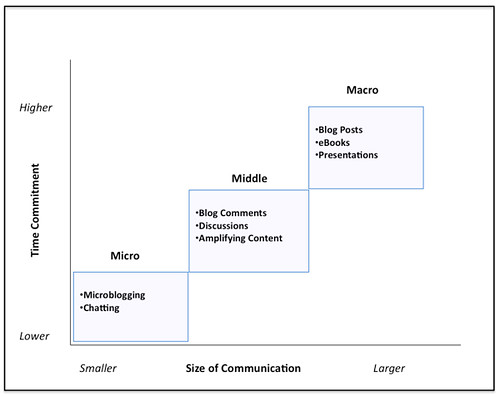 Communication-Categories