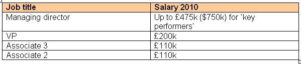 Goldman alleged salary increases