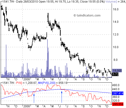 PVI - Positive Volume Index  正量指標