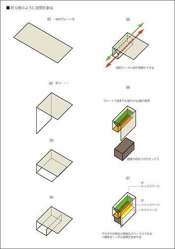 07形態発生プロセス