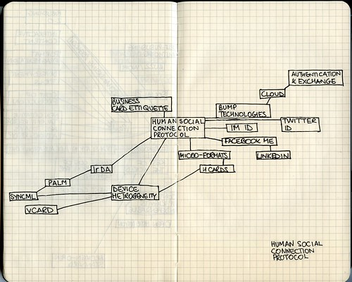 human social connection protocol