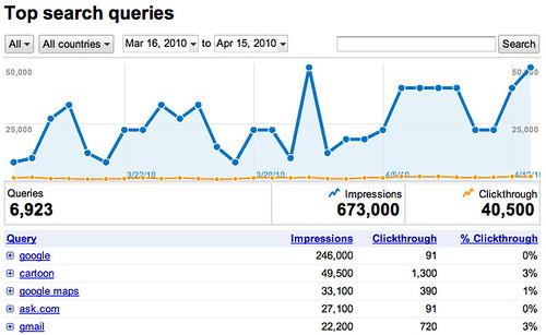 New Google Webmaster Tools Reports