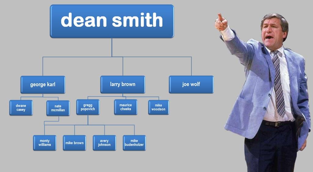 Dean Smith Tree 2